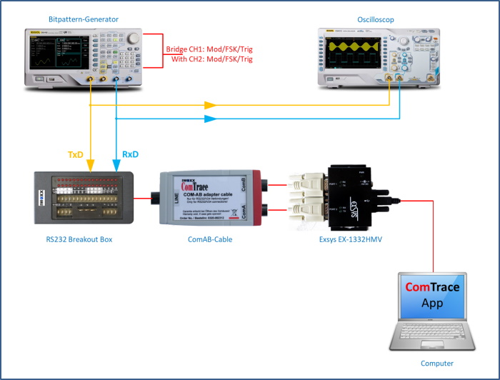 ComTrace Test Environment