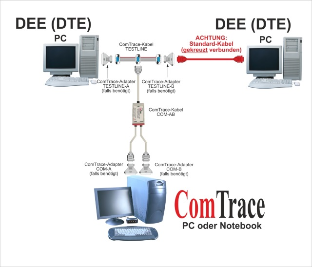 ComTrace RS232 Analyzer - DEE/DEE-Beispielkonfiguration